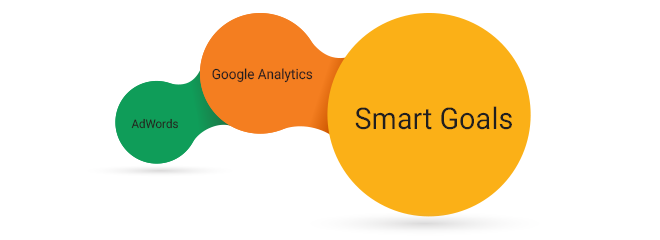 Smart Goals – a new function in Google Analytics